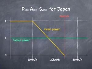 電動アシストに関する日本の法規
