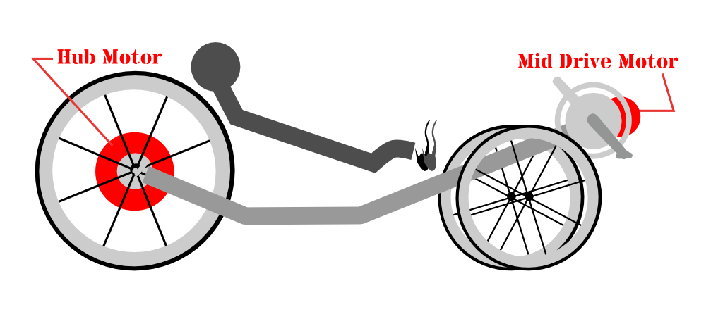 tricycle_and_motor